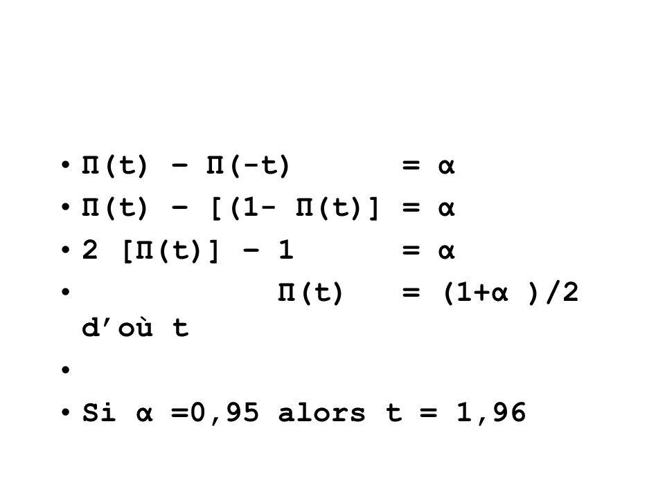 Π(t) – Π(-t) = α Π(t) – [(1- Π(t)] = α. 2 [Π(t)] – 1 = α. Π(t) = (1+α )/2 d'où t.